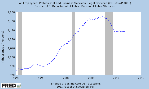 Employment in the Legal Sector