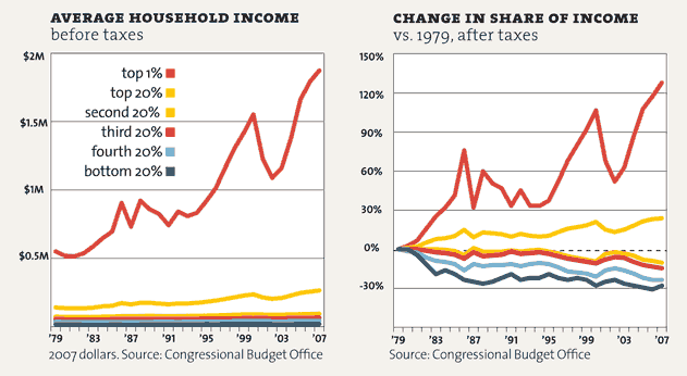 Income inequality in the United States