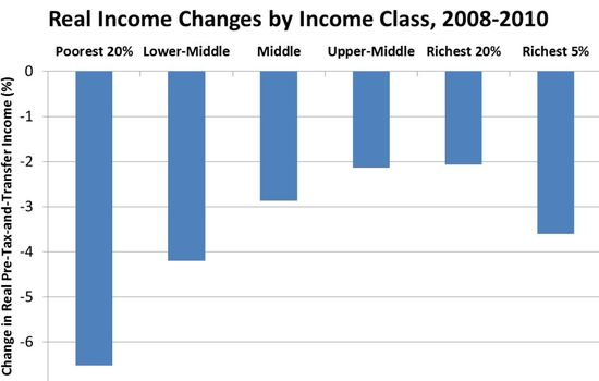 Larry Bartels: The Struggling Middle Class
