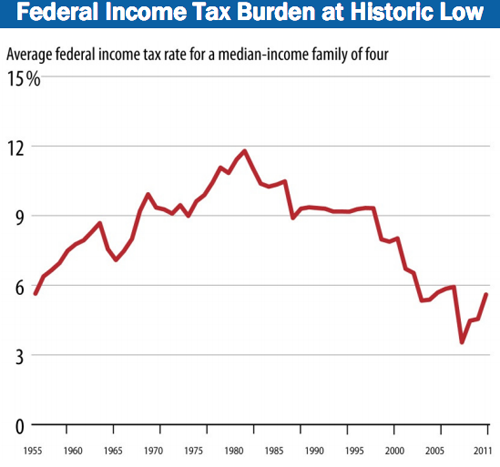 Federal Income Tax Rates, 1955-2011