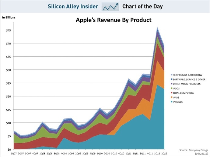 Chart from Business Insider
