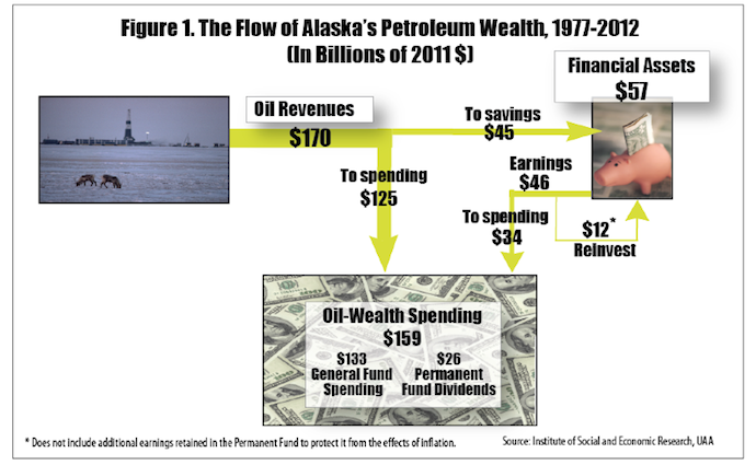 Alaska's Petrodollars and Where They Went
