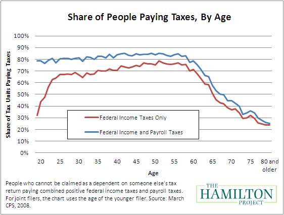 Taxpayers by Age