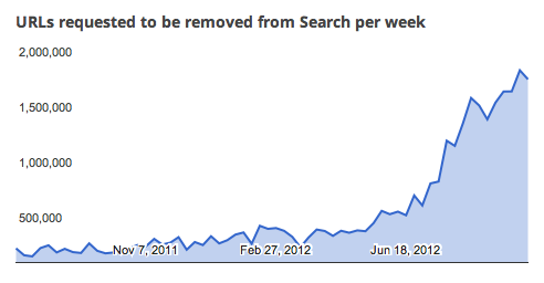 Google DMCA Take Down Notices Per Week, January 2011 to October 2012