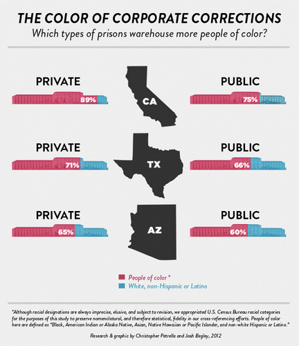 The Ethics of Prison Privatization Essay
