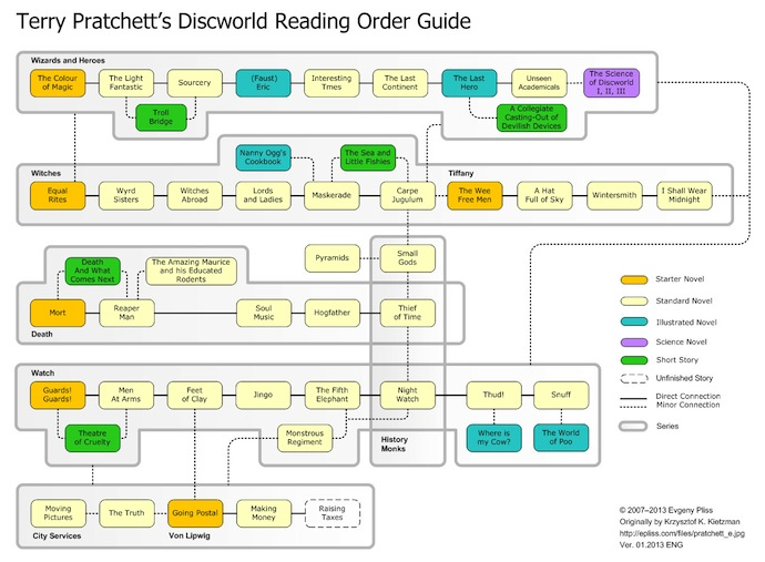 An Unofficial DiscWorld Reading Guide, © 2013 Evgenny Pliss