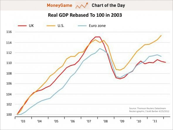 Real Change in Growth Domestic Product, Re-Based to 100 for 2003, by Scott Barber