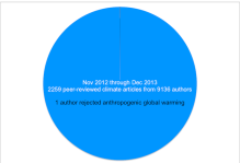 Peer-Reviewed Climate Change Publications, 11/2012-12/2013