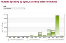 Outside Spending by Election Cycle