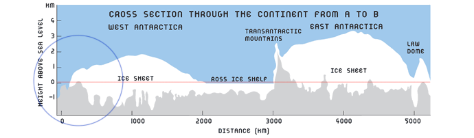Cross-Section Along A-B Transect