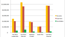 Chart by Tom Dougherty, Practical Politicking