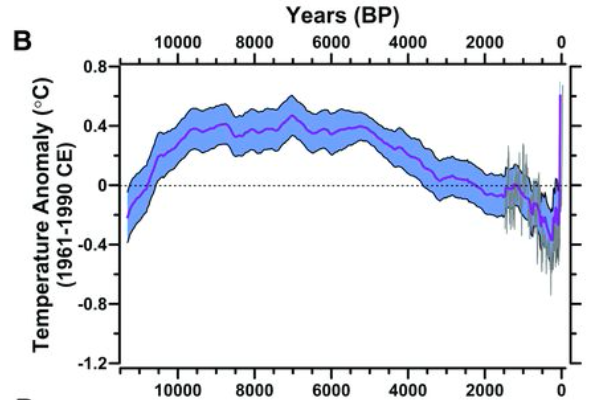 14,000 Years of Global Temperature. Source: Shaun A. Marcott, Jeremy D. Shakun, Peter U. Clark and Alan C. Mix