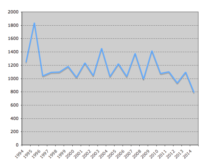 Total Hours Senate in Session by Year (Source: U.S. Senate)