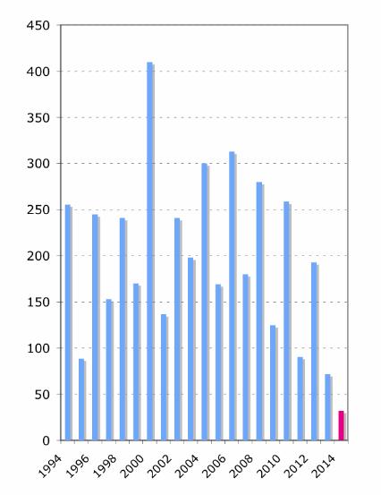 U.S. Senate, Public Laws Passed, 1994-2014 (Source: U.S. Senate)
