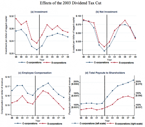 "Source: UC Berkeley Economist Danny Yagan, ""Capital Tax Reform and the Real Economy: The Effects of the 2003 Dividend Tax Cut"""