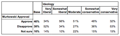 Public Policy Polling Results, November2014