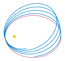 Newtonian (red) vs. Einsteinian orbit (blue) of a lone planet orbiting a star (via Wikimedia)