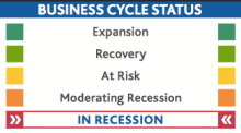 It's Official: the 2016 Alaska Recession