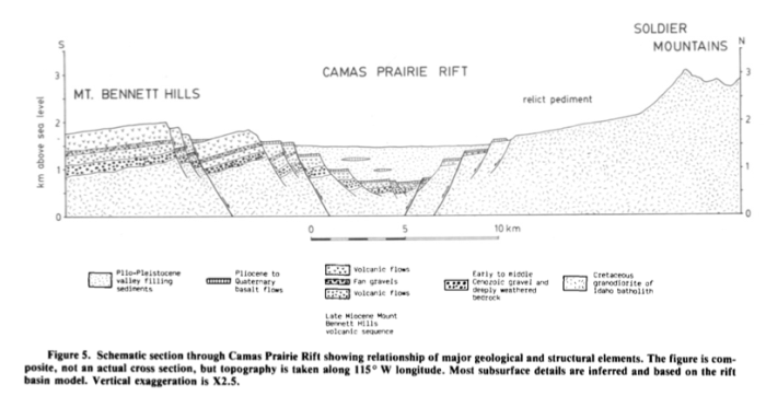 "From Cluer and Cluer, ""The Late Cenozoic Camas Prairie Rift, South-central Idaho, Contributions to Geology, v. 24, no. 1, pp. 91-101 (May 1986)"