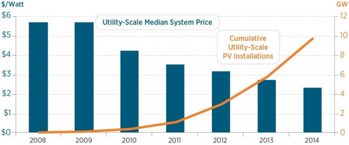 Cumulative Utility Solar Power Production. Source: US DOE