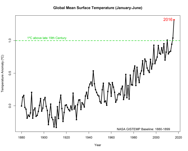 January-to-June average global surface temperatures, compared to the 1880-1899 average. Source: NASA.