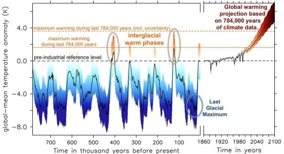 A reconstruction of the Earth's global mean temperature over the last 784,000 years, on the left of the graph, followed by a projection to 2100 based on new calculations of the climate's sensitivity to greenhouse gases (Friedrich, et al. (2016))