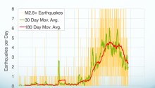 Earthquake activity in Oklahoma dropped when the wastewater re-injection rate dropped. Oklahoma Geological Survey