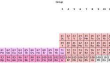 32-Column Periodic Table