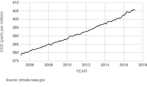 Global Carbon Dioxide Levels, 2005-2016 (Source:NASA)