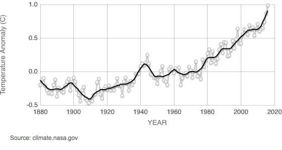 Global Land-Ocean Temperature Index. Black line is 5 year mean