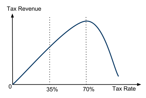 An asymmetric Laffer curve with a maximum revenue point at around a 70% tax rate, based on estimates by Trabandt and Uhlig (2011)