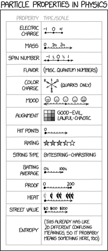 Randall Munroe's XKCD: article Properties