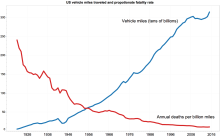 Annual US vehicle miles traveled (blue, in tens of billions) and traffic fatalities per billion miles traveled (red) from 1921 to 2015