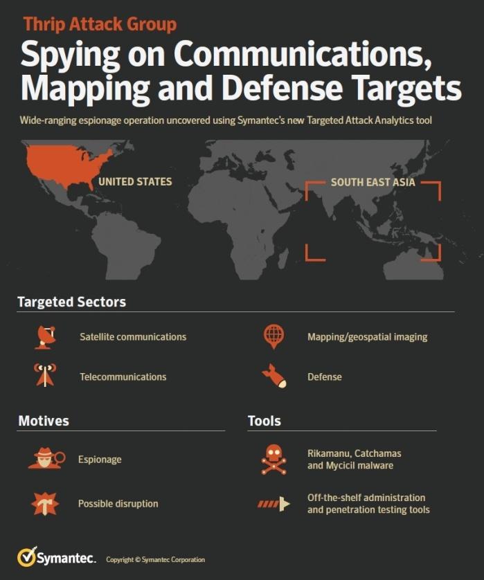 Symantec Infographic on Thrip Attacks