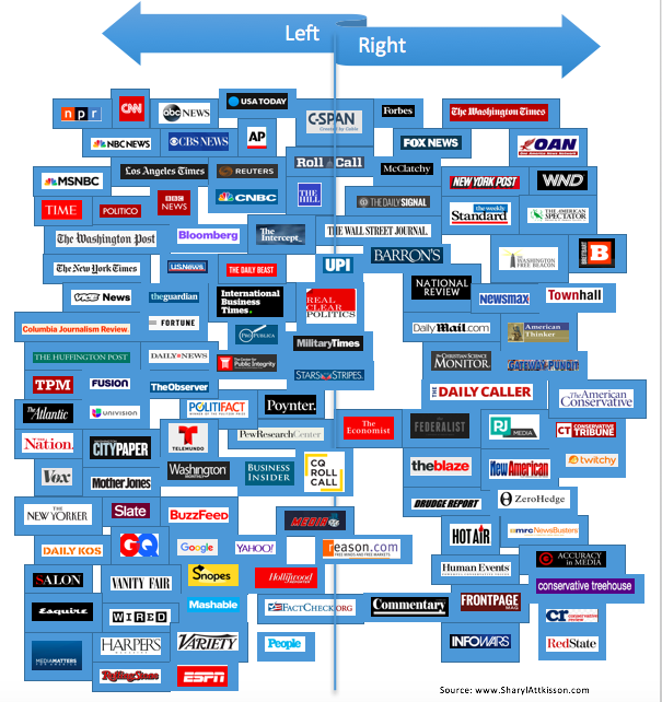 "Attkisson ""Media Bias"" Chart"