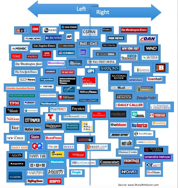"Attkisson ""Media Bias"" Chart"
