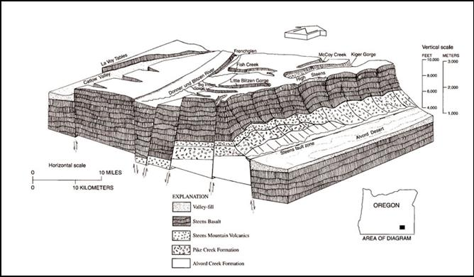 Steen Mountain Cutaway. Drawing by U.S. Geological Service