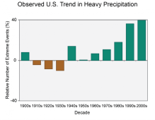 Relative frequency of once-in-five-year precipitation events falling over a 2-day period, averaged over the continental U.S, 1901-2012. Green bars in recent decades show these events have become more frequent, when averaged across much of the country. SOURCE National Climate Assessment (U.S. Global Change Research Program, 2014)