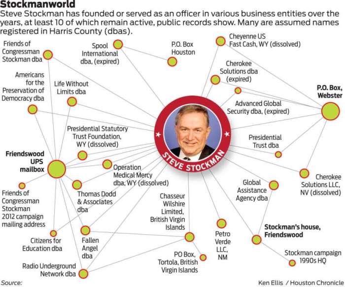 Stockman's Web: Source: Houston Chronicle
