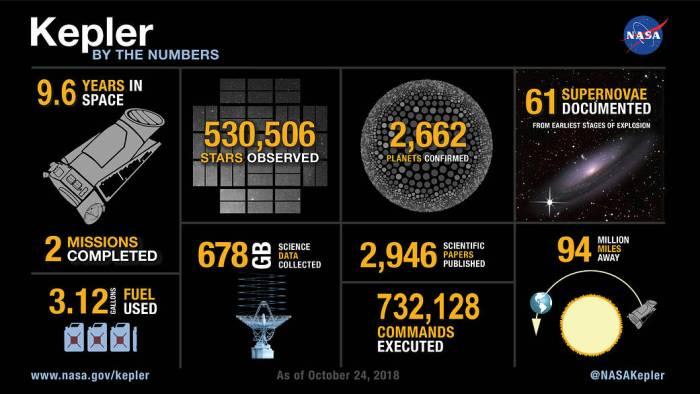 Some extremely impressive statistics