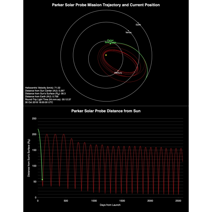 Planned orbits of the Parket Solar Probe (NASA)