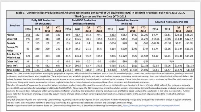 Conoco-Philips Profitability by Region