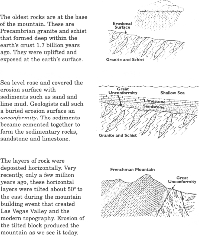 Anatomy of the Frenchman Mountain Unconformity