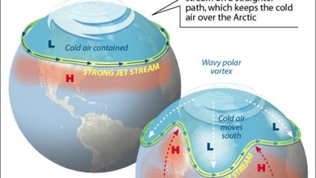 Polar Vortex Explained