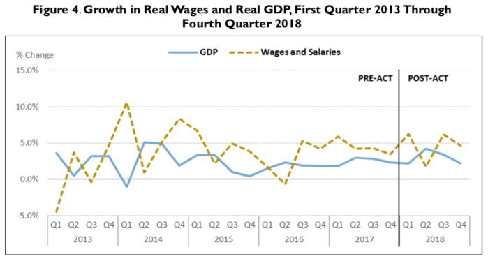 Source: Tables 1.1.2, 1.1.1, and 1.1.4 Bureau of Economic Analysis, National Income and Product Accounts (NIP A). Notes: Seasonally adjusted at annual rates.