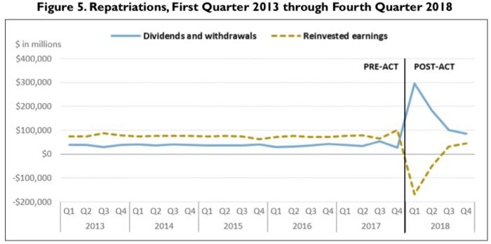 Source: Table 4.1 Bureau of Economic Analysis.