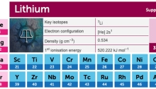 Lithium, Periodic Table