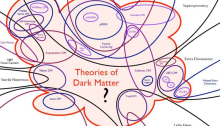 Dark matter theory is no longer dominated by WIMPs.