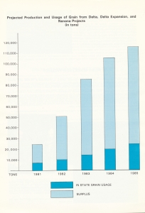 Grain production forecast, 1981 study