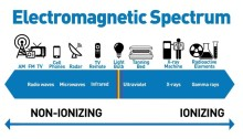 The Electromagnetic Spectrum explained
